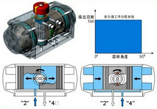 Double acting pneumatic valve