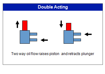 double-acting pneumatic valve